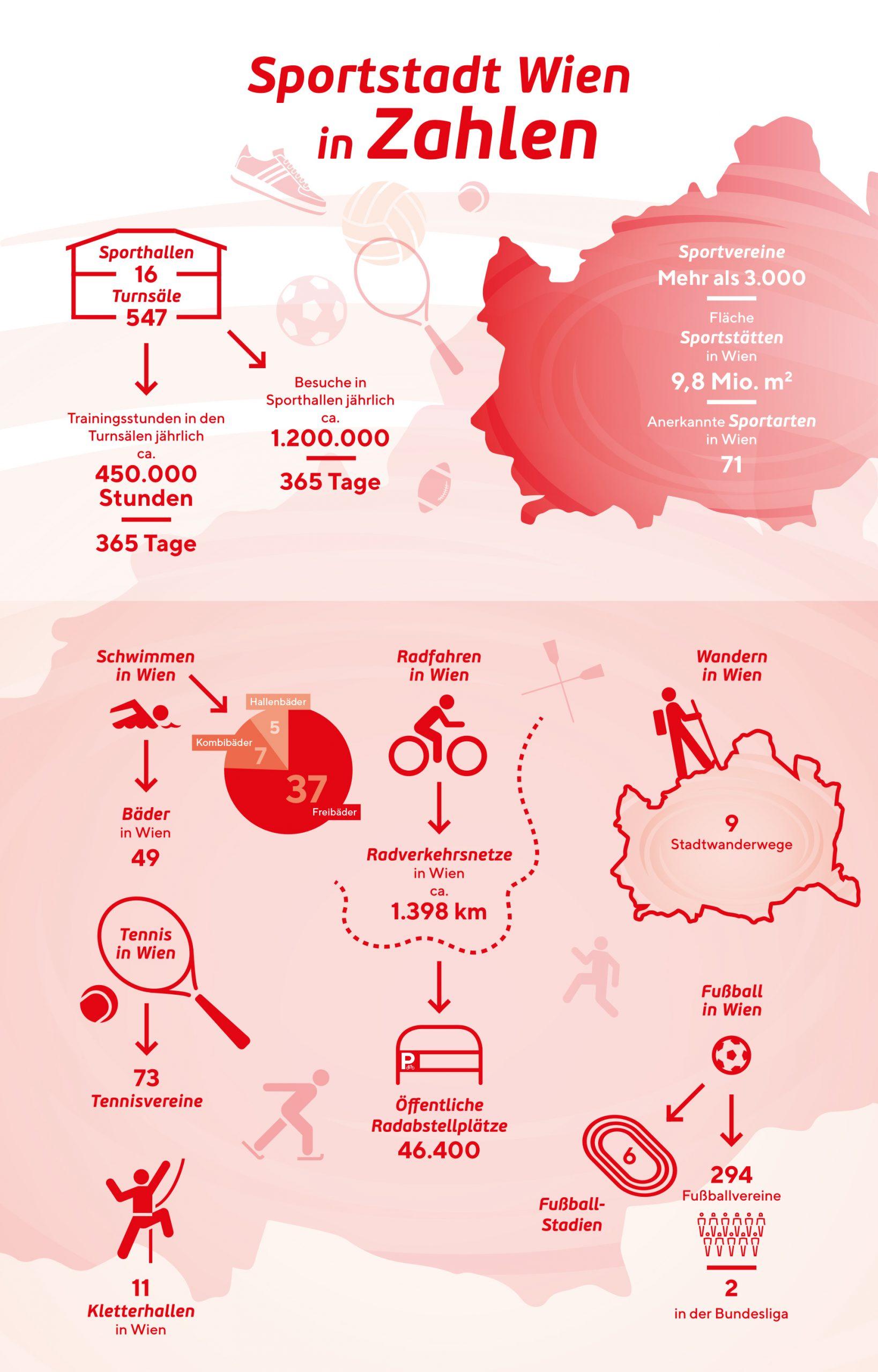 Infografik mit Zahlen und Fakten zu Bewegung in Wien